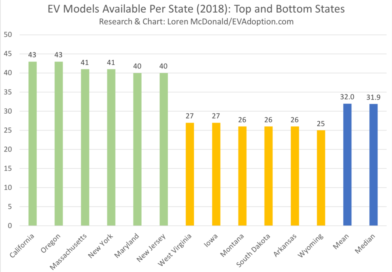 Model Availability and Sales Share By Top and Bottom States